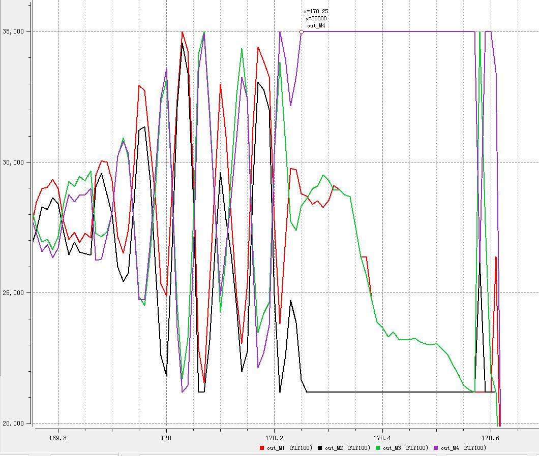 170.2秒,主控输出M4电机满转.png