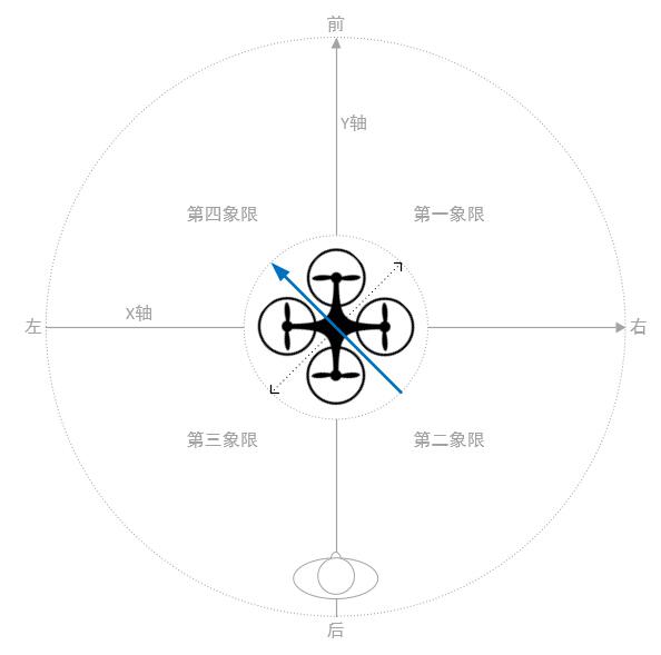 机头方位象限图.jpg
