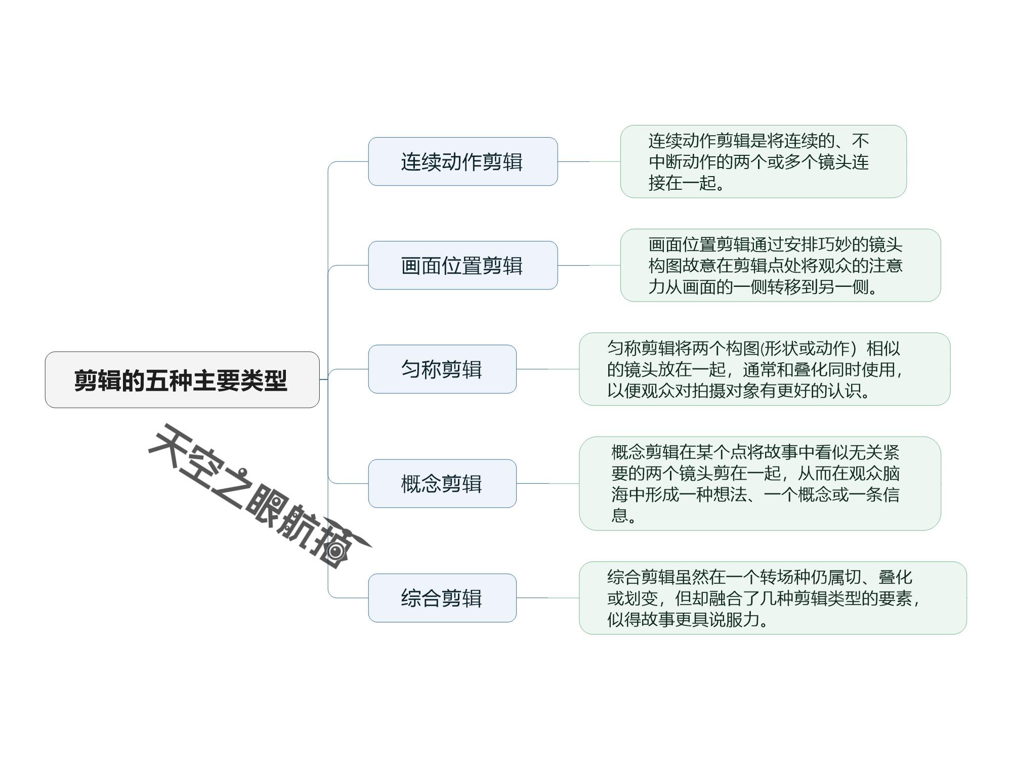 剪辑的五种主要类型